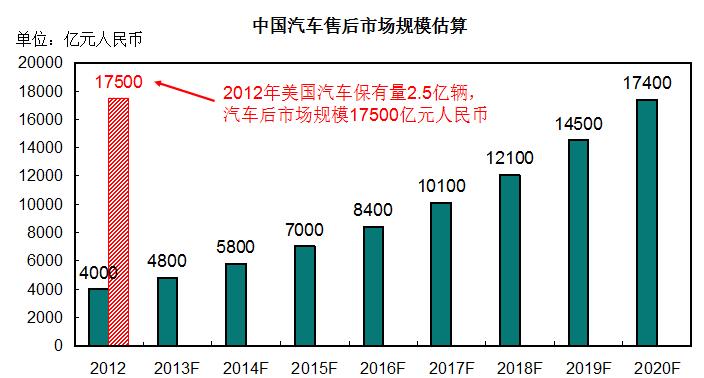 中国汽车后市场规模估算
